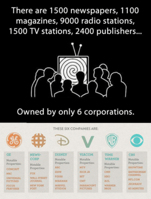srsfunny:They Control What You See: There are 1500 newspapers, 1100  magazines, 9000 radio stations,  1500 TV stations, 2400 publishers...  Owned by only 6 corporations.  THESE SIX COMPANIES ARE:  GE  NEWSNotablePropertiesproperties:ITHSONIAN  DISNEY  TIME  WARNER  CBS  Notable  CORP  Notable  Properties:  FOX  WALL STREET  JOURNAL  NEW YORK  POST  Notable  Notable  Properties:  ABC  WTIME  ESPN  PIXAR  MIRAMAX  NICK JR  BET  CMT  PARAMOUNT  CNN  HBO  AOL  WARNER  BROS  NBC  CHANNEL  PICTURES  FOCUS  FEATURES  JEOPARDY  STUDIOS  60 MINUTES srsfunny:They Control What You See