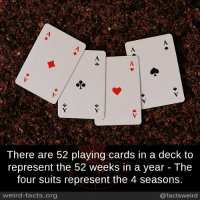 decks: There are 52 playing cards in a deck to  represent the 52 weeks in a year The  four suits represent the 4 seasons.  weird-facts.org  @facts weird