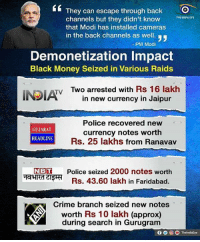 Crime, Memes, and Camera: They can escape through back  channels but they didn't know  THE INDIA EYE  that Modi has installed cameras  in the back channels as well.  PM Modi  Demonetization lmpact  Black Money Seized in Various Raids  Tv Two arrested with Rs 16 lakh  in new currency in Jaipur  Police recovered new  GUJARAT  currency notes worth  HEADLINE  Rs. 25 lakhs from Ranavav  NBT Police seized 2000 notes worth  Rs. 43.60 lakh in Faridabad.  Crime branch seized new notes  worth Rs 10 lakh (approx)  during search in Gurugram  O ThelndiaEye Bahut kuch bahar nikal raha hai... mera desh badal raha hai... Via The India Eye