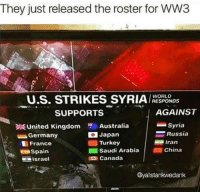 <p>They just rele🅰️sed roster for 🅱️🅱️3🔥</p>: They just released the roster for WW3  U.S. STRIKES SYRIA HESO  WORLD  RESPONDS  SUPPORTS  AGAINST  Australia  Syria  United Kingdom  Germany  France  Spain  sracl  Japan  = Russia  Turkey  Iran  ■ Saudi Arabia |  ■ China  DI Canada  @yalstankwedank <p>They just rele🅰️sed roster for 🅱️🅱️3🔥</p>