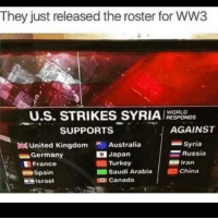 "Dank, Meme, and Canada: They just released the roster for WW3  U.S. STRIKES SYRIAYSPONDS  WORLD  SUPPORTS  AGAINST  United KingdomAustralia  Germany  France  Spairn  Syria  Russia  Iran  Japan  Turkey  Saudi ArabiaChina  亘israel  a Canada <p>On the left via /r/dank_meme <a href=""https://ift.tt/2EPQYhw"">https://ift.tt/2EPQYhw</a></p>"