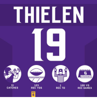 Anaconda, Memes, and Game: THIELEN  GU U UO U  6  STRAIGHT  123  REC YDS  100 YD  REC GAMES  CATCHES  REC TD  WK  6 .@athielen19's 6th straight 100-yard receiving game! #SKOL #HaveADay https://t.co/0heDodKrX2
