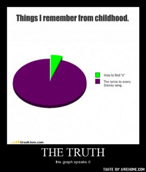 """The truthhttp://omg-humor.tumblr.com: Things I remember from childhood.  How to find """"x  The lyrics to every  Disney song.  ll GraphJam.com  THE TRUTH  this graph speaks it  TASTE OF AWESOME.COM The truthhttp://omg-humor.tumblr.com"""