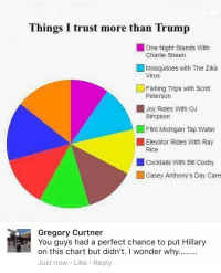 (GC): Things I trust more than Trump  One Night Stands with  Charlie Sheen  Mosquitoes with The Zika  Virus  L Fishing Trips with Scott  Peterson  Joy Rides with oJ  Simpson  Flint Michigan Tap Water  Elevator Rides with Ray  Rice  cocktails with Bill Cosby  Casey Anthony's Day Care  Gregory Curtner  You guys had a perfect chance to put Hillary  on this chart but didn't. I wonder why........  Just now Like Reply (GC)