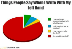 True, How, and Random: Things People Say When I Write With My  Left Hand  I have a [insert  random relative] who  is left-handed  Left-handers are so  creative!  How can you write  like that?  Are you left-handed?  .. י 1 1 1 G  raphJam.com Too True