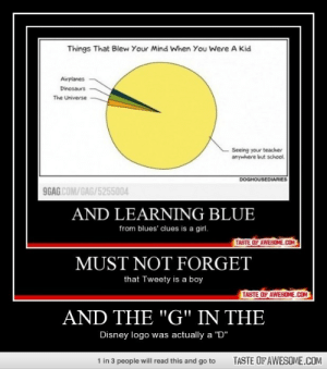 """And The """"g"""" In Thehttp://omg-humor.tumblr.com: Things That Blew Your Mind When You Were A Kid  Airplanes  Dinosaurs  The Universe  Seeing your teacher  anywhere but school.  DOGHOUSEDIARIES  9GAG COM/GAG/5255004  AND LEARNING BLUE  from blues' clues is a girl.  TASTE OF AWESOME.COM  MUST NOT FORGET  that Tweety is a boy  TASTE OF AWESOME.COM  AND THE """"G"""" IN THE  Disney logo was actually a """"D""""  TASTE OF AWESOME.COM  1 in 3 people will read this and go to And The """"g"""" In Thehttp://omg-humor.tumblr.com"""