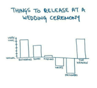 Take note guys: THINGS To RELEASE AT A  WEDDING CEREMONM  VERM  cooL  THE  KRAKEN  UNCOOL  BUTTERFUES DoVEs PIGEONS  WASPS  PRISONERS Take note guys