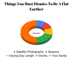 It's a long haul: Things You Must Dismiss To Be A Flat  Earther  @timxlee  • Satellite Photography • Seasons  • Varying Day Length  • Gravity • Your Sanity It's a long haul