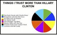 merica america usa hillary: THINGSI TRUST MORE THAN HILLARY  CLINTON  One Night Stands with Charlie Sheen  Mosquitoes with the Zika Virus  Joy Rides with OJ Simpson  ■ Gas Station Sushi  Flint Michigan Tap Water  Elevator Rides with Ray Rice  ■ Prostate Exams from Captain Hook  Cocktails with Bil Cosby merica america usa hillary