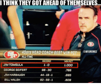 Just a little... LIKE NFL Memes!: THINK THEY GOT AHEAD OF THEMSELVES  49ers HEAD COACH BEST WIN PCT  CONFLMEMEZ  ALL-TIME  RECORD  WIN PCT  JIMTOMSULA  1.000  GEORGE SEIFERT  98-30  766  JIM HARBAUGH  44-19-1  695  92-59-1  BILL WALSH  .609 Just a little... LIKE NFL Memes!