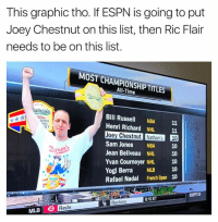 💯💯💯  Credit - Black Adam Schefter: This graphic tho. If ESPN is going to put  Joey Chestnut on this list, then Ric Flair  needs to be on this list.  MOST CHAMPIONSHIP TITLES  All-Time  athan  Bill Russell NBA 11  Henri Richard NHL 11  Joey Chestnut Nathan's 10  Sam Jones NBA 10  Jean Beliveau NHL 10  Yvan Cournoyer NHL 10  Yogi Berra MLB 10  Rafael Nadal French Open 10  DOG  ST  8:10 ET  Rockies  MLB Reds 💯💯💯  Credit - Black Adam Schefter