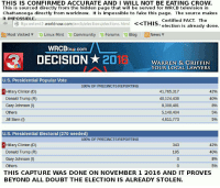The people have not spoken! What the hell is going on??????: THIS IS CONFIRMED ACCURATE AND I WILL NOT BE EATING CROW  This is sourced directly from the hidden page that will be served for WRCB television in  Chattanooga directly from worldnow.  t is impossible to fake this page  The sour  makes  Ce  it IMPOSSIBLE.  Certified FAC  The  3 ftp content  world now.com  html THIS  election is already done.  Most visited v Linux Mint Community D Forums D Blog E News v  tva com  DECISION 20  WARREN & GRIFFIN  YOUR LOCAL LAWYERS  U.S. Presidential Popular Vote  100% OF PRECINCTS REPORTING  Hillary Clinton (D)  42%  41,765,317  40%  40,124,438  Donald Trump (R)  8,308,481  Gary Johnson  8%  5,148,404  Others  Jill Stein  4,611,773  U.S. Presidential Electoral (270 needed)  100% OF PRECINCTS REPORTING  42%  Hillary Clinton (D)  343  195  40%  Donald Trump (R)  Gary Johnson  8%  Others  5%  THIS CAPTURE WAS DONE ON NOVEMBER 1 2016 AND IT PROVES  BEYOND ALL DOUBT THE ELECTION IS ALREADY STOLEN. The people have not spoken! What the hell is going on??????