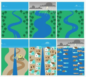 How, This, and This Is: This is how floods happen
