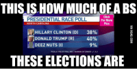 Deeze Nuts: THIS IS HOW MUCHOF ABS  Click  PRESIDENTIAL RACE POLL  For More  Pics  NORTH CAROLINA  HILLARY CLINTON (D)  38%  DONALD TRUMP (R) 40%  9%  DEEZ NUTS (I)  PUBLIC POLICYPOLLING/MARGIN OF ERROR 3.2  THESEELECTIONSARE