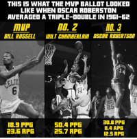 The last time somebody averaged a triple-double they didn't even win the MVP.: THIS IS WHAT THE MVP BALLOT LOOKED  LIKE WHEN OSCAR ROBERSTON  AVERAGED A TRIPLE DOUBLE IN 1961 62  MOL 2  MIP  BILL RUSSELL  WILT CHAMBERLAIN DSCAR ROBERT  14  25  @CBSSports  30.8 PPG  18.5 PPG  50.4 PPG  II.4 APG  23.6 RFG  25.7 RPG  12.5 RPG The last time somebody averaged a triple-double they didn't even win the MVP.