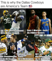 AFC Championship Game, Cavs, and Dallas Cowboys: This is why the Dallas Cowboys  are America's Team  GB DALeDivisonal Round  Cavs a Warriors Game  30.8 Million Viewers  48.52 Million Viewers  RS  Indians a Cubs  GB@ ATL  AFC Championship Game  NFC Championship  4795 Mil viewers 40.51 Mil Viewers  46.28 Milviewers Enough Said 🇺🇸 ✭ CowboysNation