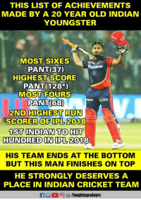 Run, Cricket, and Indian: THIS LIST OF ACHIEVEMENTS  MADE BY A 20 YEAR OLD INDIAN  YOUNGSTER  MOST SIXES  PANT(37)  HIGHEST SCORE  PANT(128*)  MOST FOURS  PANT(68)  2ND HIGHEST RUN  SCORER OF IPL 2018  1ST INDIAN TO HIT  HUNDRED IN IPL 2018  DAİKIN  Dc  HIS TEAM ENDS AT THE BOTTOM  BUT THIS MAN FINISHES ON TOP  HE STRONGLY DESERVES A  PLACE IN INDIAN CRICKET TEAM  f/laughingcolours #RishabhPant #IPL #DD