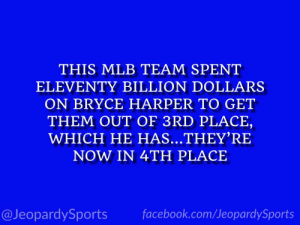 """Who are: the Philadelphia Phillies?"" #JeopardySports #Phillies https://t.co/OOK5JHr9Qg: THIS MLB TEAM SPENT  ELEVENTY BILLION DOLLARS  ON BRYCE HARPER TO GET  THEM OUT OF 3RD PLACE,  WHICH HE HAS...THEY'RE  NOW IN 4TH PLACE  facebook.com/JeopardySports  @JeopardySports ""Who are: the Philadelphia Phillies?"" #JeopardySports #Phillies https://t.co/OOK5JHr9Qg"