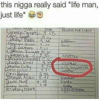 """Funny, Girls, and Life: this nigga really said """"life man,  just life""""  SININI NAMES  TIME  REASON FOR TARDY 😂😂😂 - - - - funnyshit funmemes100 instadaily instaday daily posts fun nochill girl savage girls boys men women lol lolz follow followme follow for more funny content 💯 @funmemes100"""