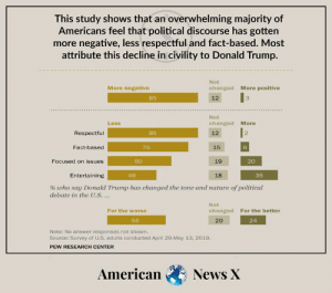 Donald Trump, Memes, and News: This study shows that an overwhelming majority of  Americans feel that political discourse has gotten  more negative, less respectful and fact-based. Most  attribute this decline in civility to Donald Trump.  Not  More negative  changed More positive  85  12  Not  Less  changed More  2  Respectful  85  12  Fact-based  76  15  Focused on issues  60  19  20  Entertaining  46  18  35  % who say Donald Trump has changed the tone and nature of political  debate in the U.S...  Not  For the worse  changed  For the better  55  20  24  Note: No answer responses not shown.  Source: Survey of U.S. adults conducted April 29-May 13, 2019.  PEW RESEARCH CENTER  American  News X Trump's destroying civility.