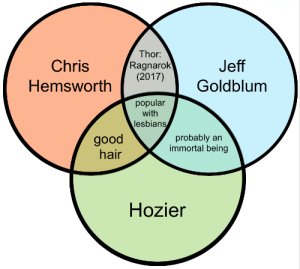 Lesbians, Tumblr, and Yeah: Thor  hrisRagnarok  Hemsworth2017)  Jeff  2017)Goldblum  popular  with  lesbians  good  hair  probably an  immortal being  Hozier cripplecryptid:  Okay yeah but how dare you imply Jeff Goldblum doesn't have good hair