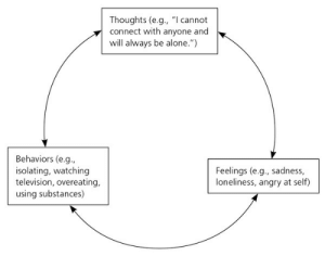 """Being Alone, Television, and Angry: Thoughts (e.g., """"l cannot  connect with anyone and  will always be alone."""")  Behaviors (e.g.,  isolating, watching  television, overeating,  using substances)  Feelings (e.g., sadness,  loneliness, angry at self)"""