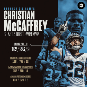.@run__cmc is keeping pace with some legends. 👀 (via @nflthrowback) https://t.co/YC9TUEMvde: THROUGH SIX GAMES  CHRISTIAN  McCAFFREY  &LAST 3 RBS TO WIN MVP  TOUCHES YDS TD  162/923/9  Riddel  SEASONS  22  SHAUN ALEXANDER (2005)  138 747 12  LADAINIAN TOMLINSON (2006)  157/719/8  ADRIAN PETERSON (2012)  133 /628/2 .@run__cmc is keeping pace with some legends. 👀 (via @nflthrowback) https://t.co/YC9TUEMvde