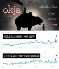 "Google, Memes, and Vegan: TILOA PAUL ANJAKE  SWINTON DANO GYLLENHAAL  okja  A FILM BY  BONG JO0ON HO  OFFICIAL SELECTION  COMPETITION  FESTIVAL DE CANNES  XI  JUNE 28  Interest over time  GOOGLE SEARCHES FOR ""GOING VEGAN""  s0  2s  2014  ay 17501  Aor 24 201  Interest over time  GOOGLE SEARCHES FOR ""HOW TO GO VEGAN""  2s  2014  May 17,201  Ap 24, 201  Apr 2,20117 Look at the spike in vegan searches since OKJA premiered last month!!! via Google Trends. Thank you @jessthetreekisser! vegan vegansofig veganism animalrights okja mercyforanimals"
