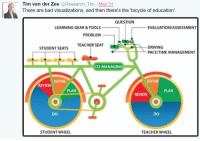 "Bad, Driving, and Target: Tim van der Zee @Research_Tim May 31  There are bad visualizations, and then there's the ""bicycle of education'  QUESTION  LEARNING GEAR&TOOLS  EVALUATION/ASSESSMENT  PROBLEM  TEACHER SEAT  DRIVING  PACE/TIME MANAGEMENT  STUDENT SEATS  CO-MANAGING  DEFINE  DEFINE  REVIEW  PLAN  PLAN  REVIEW  DO  Do  STUDENT WHEEL  TEACHER WHEEL <p><a href=""http://songsaboutswords.tumblr.com/post/148497226281/what-are-the-pedals-for"" class=""tumblr_blog"" target=""_blank"">songsaboutswords</a>:</p>  <blockquote><p>what are the pedals for</p></blockquote>"