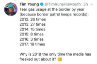 Memes, Time, and 🤖: Tim Young@TimRunsHisMouth 3h  Tear gas usage at the border by year  (because border patrol keeps records):  2012: 26 times  2013: 27 times  2014: 15 times  2015: 8 times  2016: 3 times  2017: 18 times  Why is 2018 the only time the media has  freaked out about it?
