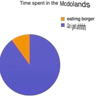 Time, The, and Spent: Time spent in the Mcdolands  eatimg borger  C fgturhh