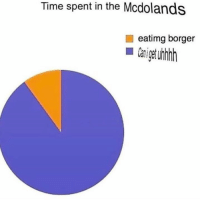 Memes, Time, and 🤖: Time spent in the Mcdolands  eatimg borger  Caiget unrh Add us on Snap : DankMemesGang 👻👻