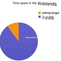 Time, Dank Memes, and Uhhh: Time spent in the Mcdolands  eatimg borger  @grapejuiceboys Uhhh