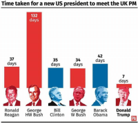 Absolutely Anglo: Time taken for a new US president to meet the UK PM  132  days  42  37  34  35  days  days  days  days  days  Ronald  George  Bill  George  Barack  Donald  Reagan  HW Bush  Clinton  W Bush  Obama  Trump  PA Absolutely Anglo