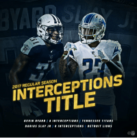.@Titans safety @KB31_Era . @Lions CB @_bigplayslay23.  Both were tied for the league lead in INTERCEPTIONS! 🏆 https://t.co/PeXhydYIRs: TITANS  INTERCEPTIONS  TITLE  2017 REGULAR SEASON  KEVIN BYARD / 8 INTERCEPTIONS / TENNESSEE TITANS  DARIUS SLAY JR 8 INTERCEPTIONS / DETR0IT LIONS  Ca .@Titans safety @KB31_Era . @Lions CB @_bigplayslay23.  Both were tied for the league lead in INTERCEPTIONS! 🏆 https://t.co/PeXhydYIRs