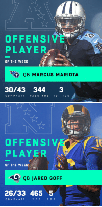 Memes, At&t, and Jared: TITRNS  OFFENSIVE  PLAYER  INS  OF THE WEEK  QB MARCUS MARIOTA  30/43 344 3  COMP ATT PASS YD S TOT TD S   OFFENSIVE  PLAYER  OF THE WEEK:  QB JARED GOFF  26/33 465 5  C O MP AT T  Y D S  TD S Players of the Week for Week 4: Offense  AFC: @Titans QB Marcus Mariota NFC: @RamsNFL QB @JaredGoff16 https://t.co/W0TApe0Bk4