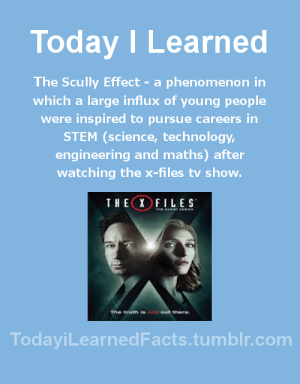 Facts, The X-Files, and Tumblr: Today ILearned  The Scully Effect - a phenomenon in  which a large influx of young people  were inspired to pursue careers in  STEM (science, technology  engineering and maths) after  watching the x-files tv shovw  THEXFILES  The truth is  there  TodayiLearnedFacts.tumblr.com todayilearnedfacts:Follow TodayiLearnedFacts for more Daily Facts!