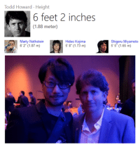 """He can't keep getting away like this: Todd Howard Height  6 feet 2 inches  (1.88 meter)  Marty Nothstein  Hideo Kojima  6 2"""" (1.87 m)  Shigeru Miyamoto  55"""" (1.65 m) He can't keep getting away like this"""