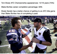 Tom Brady, Game, and Afc Championship: Tom Brady AFC Championship appearances: 1216 years (75%)  Blake Bortles career completion percentage: 59%  Brady literally has a better chance of getting to an AFC title game  than Blake Bortles has of completing a pass  17 OH... 😱🤦♂️ https://t.co/N5p3gMmF7R