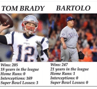 From NFL MEMES 😂😂: TOM BRADY BARTOLO  12  Wins: 247  21 years in the league  Wins: 205  18 years in the league  Home Runs: 0  Interceptions: 169  Super Bowl Losses: 3  Home Runs: 1  Interceptions: 0  Super Bowl Losses: 0 From NFL MEMES 😂😂