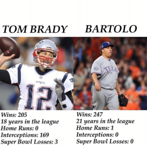 Super Bowl, Tom Brady, and Lost: TOM BRADY BARTOLO  PATRIDTS  12  Wins: 247  21 years in the league  Wins: 205  18 years in the league  Home Runs: 0  Interceptions: 169  Super Bowl Losses: 3  Home Runs: 1  Interceptions: 0  Super Bowl Losses: 0 Bartolo Colon has never lost a Super Bowl, unlike Tom Brady