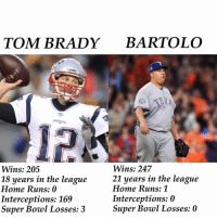 brady: TOM BRADY BARTOLO  REKA  12  Wins: 205  18 years in the league  Home Runs: 0  Interceptions: 169  Super Bowl Losses: 3  Wins: 247  21 years in the league  Home Runs: 1  Interceptions: 0  Super Bowl Losses: 0