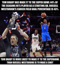(NFL_Memes-Twitter): TOM BRADY HAS MADE IT TO THE SUPER BOWL 44% OF  THE SEASONS HE'S PLAYED AS A STARTING QB. RUSSELL  WESTBROOK'S CAREER FIELD GOAL PERCENTAGE IS 43%  CITY  UPPERS  TOM BRADY IS MORE LIKELY TO MAKE IT TO THE SUPERBOWL  THAN RUSSELL WESTBROOK IS TO MAKE A SHOT (NFL_Memes-Twitter)