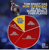 Absolutely unreal And that pie chart tho😂: TOM BRADY HAS  WON 10 PERCENT  OF ALL THE  SUPER BOWLS  EVER PLAYED  10%  TOM BRADY  WON  19%  TOM BRADY  DIDN'T MAKE IT  F* ING ELI MANNING  22%  TOM BRADY  WASN'T ALIVE YET  45%  TOM BRADY  WAS ALIVE BUT NOT IN THE NFL YET  SB  NATION Absolutely unreal And that pie chart tho😂
