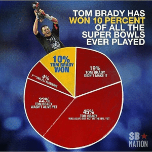 Nationalize: TOM BRADY HAS  WON 10 PERCENT  OF ALL THE  SUPER BOWLS  EVER PLAYED  10%  TOM BRADY  WON  19%  TOM BRADY  DIDN'T MAKE IT  4%  FAMING ELI MANNING  22%  TOM BRADY  WASN'T ALIVE YET  45%  TOM BRADY  WAS ALIVE BUT NOT IN THE NFL YET  SB  NATION