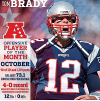 The goat is back: TOM  BRADY  OFFENSIVE  PLAYER  OF THE  MONTH  OCTOBER  98-of-134 and 1,319 yards  NFL-BEST 73.1  COMPLETION PERCENTAGE  4-0 record  OWNS MOST WINSIN OCTOBER BYA  STARTING QBIN LEAGUE HISTORY  12TDSIOINTS  NFL  PATENTS The goat is back