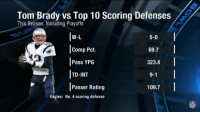 Philadelphia Eagles, Memes, and Nfl: Tom Brady vs Top 10 Scoring Defenses  This Season, Including Playoffs  W-L  |Comp Pct.  Pass YPG  TD-INT  Passer Rating  5-0  69.7  323.4  9-1  109.7  Eagles: No. 4 scoring defense  NFL just gonna to leave this here https://t.co/dWu6AQXwJZ
