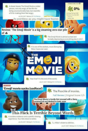 laughoutloud-club:  The cancer movie: TOMATOMETER  A viewer leaves The Emoji Movie a colder  person, not only angry at the film for  being unconscionably bad, but resentful  of it for making them feel angry.  PR  0%  Average Rating 2/10  viws Counted 26  July 28. 2017I Ratine1/5 Pull Revi  As pointless as you might have feared  Rotten: 26  Review: The Emoji Movie' is a big steaming zero-star pile  of &  The Emoji Movie is almost as bad and  brutally depressing as everything else In 2017  tis one of the darkest, most dismayýing  films I have ever seern  THE  EM JI  M VIE  Hear that? it's the end ofthe world.  July 27.2017 | Rating: 04 | Pull Review. .  Emoji movie sucks (sadface!)  The Poochie of movies.  Full Review Original Score: 1/5  The Emoji Movie is Inside Out crossed with a Sony  commercial and dunked in toxic ooze  This Flick Is Terrible Bevond Words  A souless endeavor and a painful viewing  experience. Your kids deserve better  T.J. Mile's ticket to oblivion.  July 28, 201T Rating: D-1 Full Review  Juby 27, 2017 Rating: 1141 Full Review laughoutloud-club:  The cancer movie