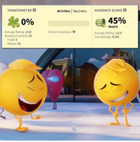 Fresh, Memes, and Reviews: TOMATOMETER  Al Critics | Top Critics  All Critics Top Critics AUDIENCE SCORE O  AUDIENCE SCORE  090  45%  liked it  Critics Consensus: Q  Average Rating: 2/10  Reviews Counted: 28  Average Rating: 2.6/5  User Ratings: 8,295  Fresh: 0  Rotten: 28 IT'S WORSE-BETTER THAN WE THOUGHT