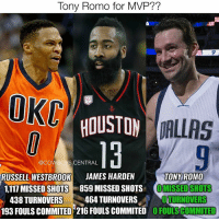 Dallas Cowboys, James Harden, and Memes: Tony Romo for  AL HOUSTON  DALLAS  @COWBOYS CENTRAL  RUSSELL WESTBROOK  JAMES HARDEN  TONY ROMO  1.117 MISSED SHOTS 859 MISSED SHOTS  MISSED SHOTS  438 TURNOVERS  464 TURNOVERS  OTTURNOVERS  193 FOULS COMMITED 216 FOULS COMMITED OFOULSCOMMITED The MVP discussion ends now..The numbers don't lie 🐐😂 TonyRomo TONYFORMVP